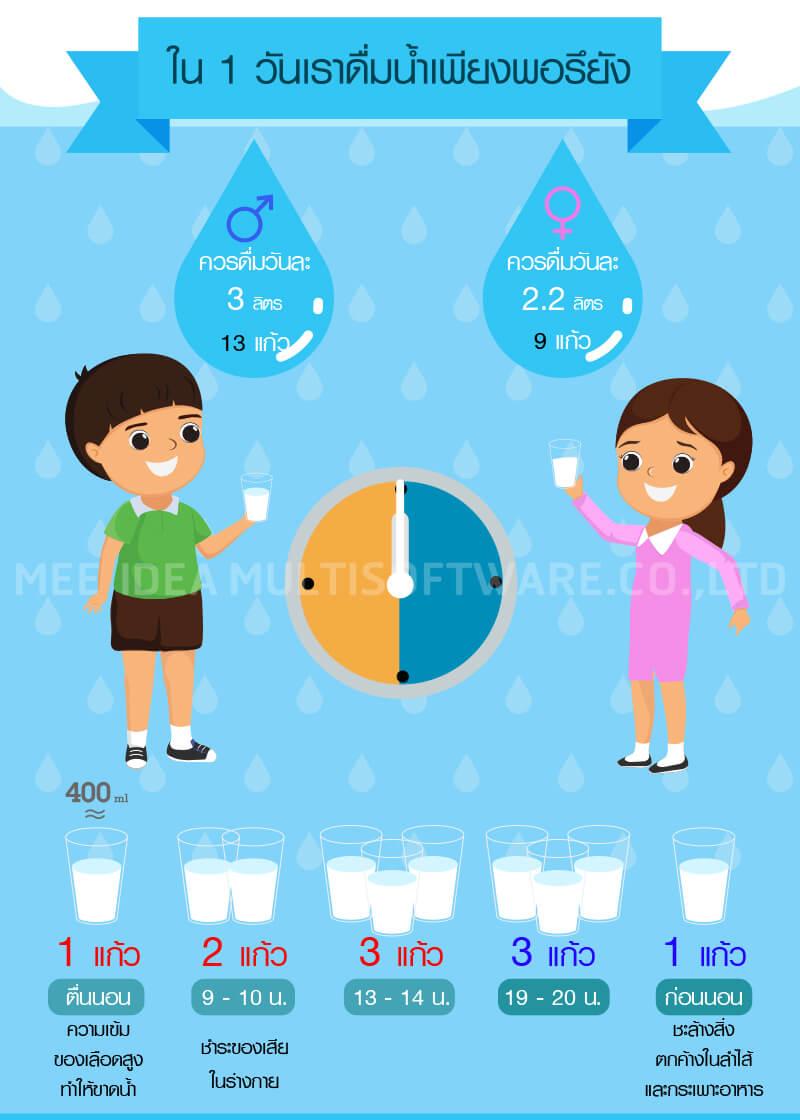 ออกแบบ artwork, 1 วัน ดื่มน้ำแค่ไหน,สื่อให้ความรู้, รับทำ Infographic