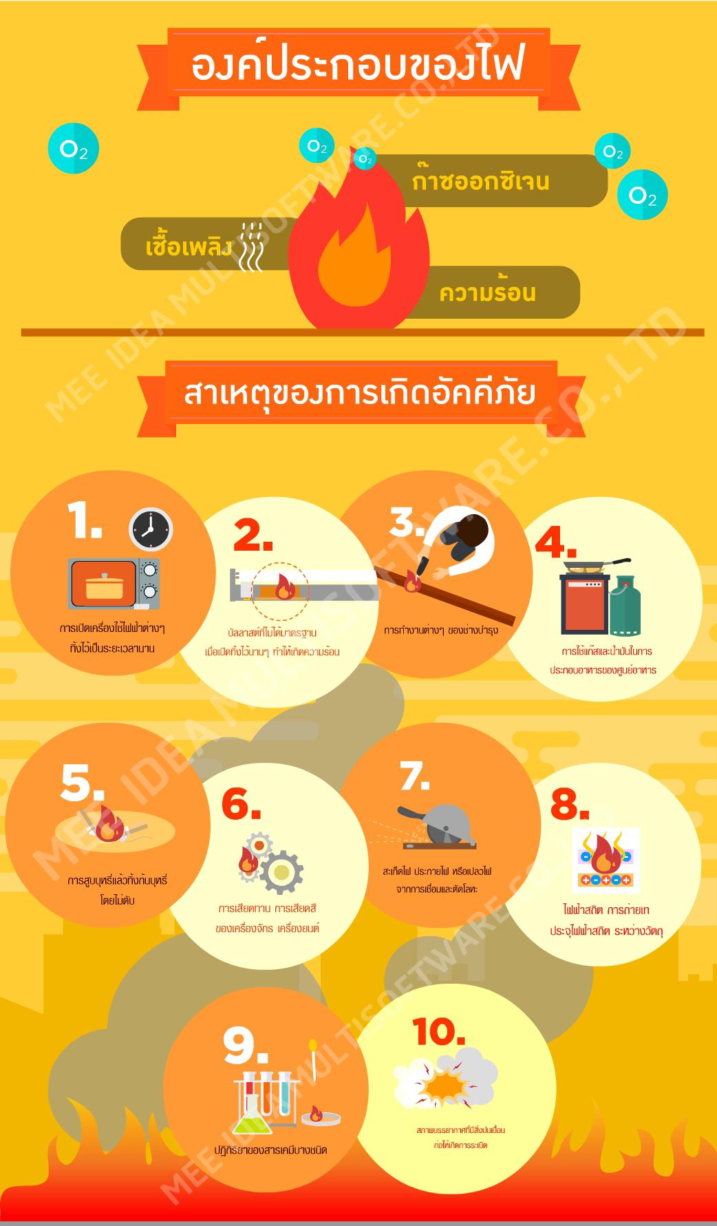 สาเหตุการเกิดไฟไหม้, Cause of fire | Infographic